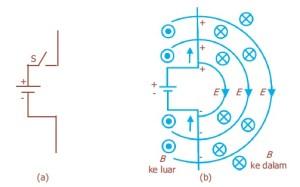 Percobaan Maxwell Tentang Perubahan Medan Listrik Menimbulkan Medan Magnet