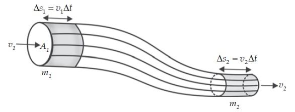 Persamaan Kontinuitas Pada Fluida Bergerak