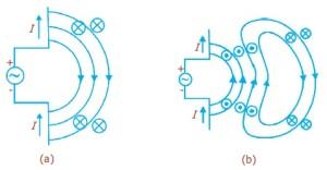 Perubahan Medan Listrik Menimbulkan Medan Magnet