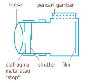 Prinsip Kerja Kamera Sederhana