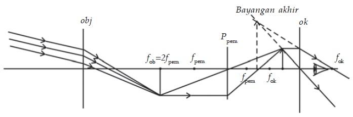 Prinsip kerja teropong bumi berakomodasi