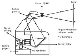 Proses pembentukan bayangan pada proyektor OHP
