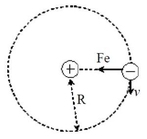Prostulat Model Atom Bohr