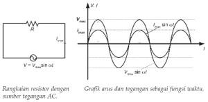 Resistor Pada Rangkaian Arus Bolak-Balik