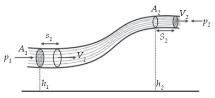 Skema persamaan Bernoulli.