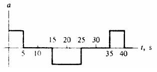 Soal-Soal Fisika Kinematika Gerak Partikel 17
