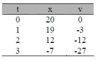 Tabel Pembahasan Soal Gerak partikel
