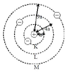 Tingkat energi elektron model atom Bohr