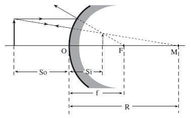 Variabel pada cermin cembung