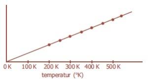 grafik hubungan volume gas dan suhu mutlak