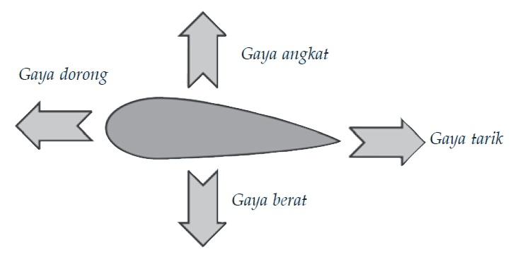Index of wp contentuploads201503 teori bernoulli pesawat terbangg ccuart Gallery