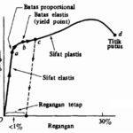 Diagram Tegangan-Regangan