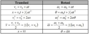 Rotasi Benda Tegar,rotasi benda tegar,dinamika rotasi dan kesetimbangan benda tegar,soal dan pembahasan dinamika rotasi dan kesetimbangan benda tegar,momentum sudut dan rotasi benda tegar,contoh soal dinamika rotasi dan kesetimbangan benda tegar,dinamika rotasi dan kesetimbangan benda tegar ppt,soal dan pembahasan rotasi benda tegar,soal dinamika rotasi dan kesetimbangan benda tegar,contoh soal rotasi benda tegar,dinamika rotasi dan kesetimbangan benda tegar pdf,rotasi benda tegar ppt,gerak rotasi dan kesetimbangan benda tegar,rotasi benda tegar pdf,materi dinamika rotasi dan kesetimbangan benda tegar,contoh soal momentum sudut dan rotasi benda tegar,gerak translasi rotasi dan kesetimbangan benda tegar,contoh soal dan pembahasan dinamika rotasi dan kesetimbangan benda tegar,rotasi dan keseimbangan benda tegar,soal dan jawaban dinamika rotasi dan kesetimbangan benda tegar