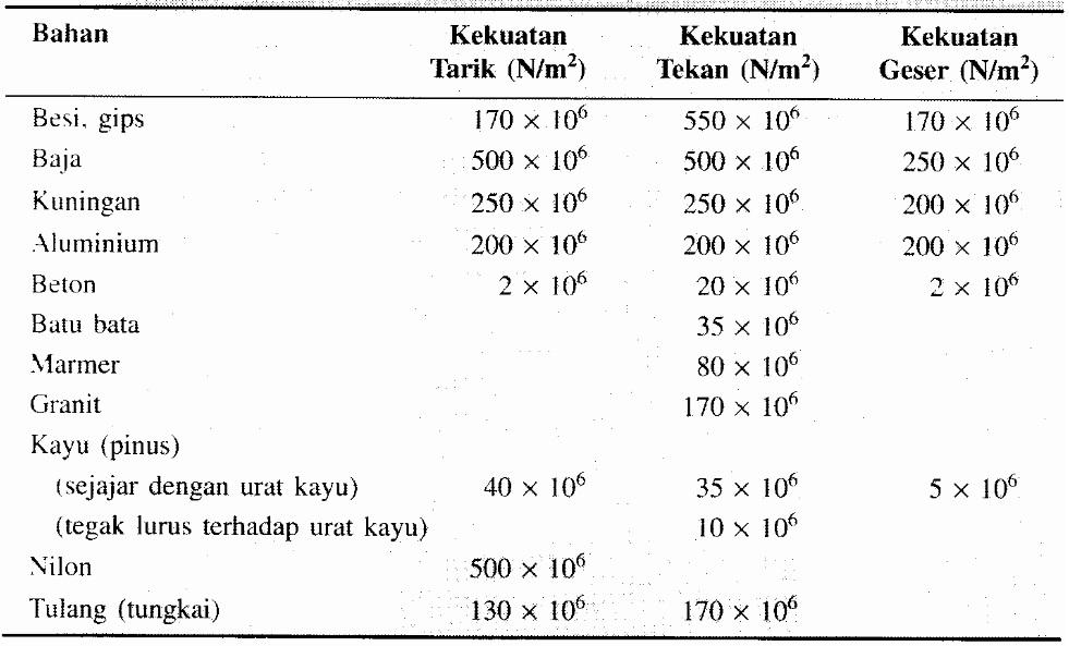 Kekuatan Maksimum Bahan (Gaya/Luas)