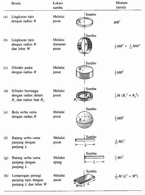 Tabel 2. Momen inersia beberapa benda