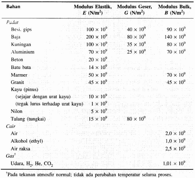 Tabel Modulus Elastisitas Suatu Bahan