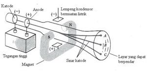 Elektron,pengertian elektron,definisi elktron,materi elektron sma kelas x,elektron sma kelas 10,Penemuan elektron,sinar katode,sinar katode ini merupakan partikel,Sifat sinar katode,Gambar Tabung Sinar Katode Dalam Percobaan Thomson,massa elektron,teori atom Thomson,Gambar Model Atom Thomson,model atom roti kismis