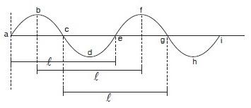 Panjang Gelombang Transversal,Bentuk Panjang Gelombang Transversal