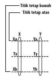 Perbandingan Skala Termometer X Dan Y