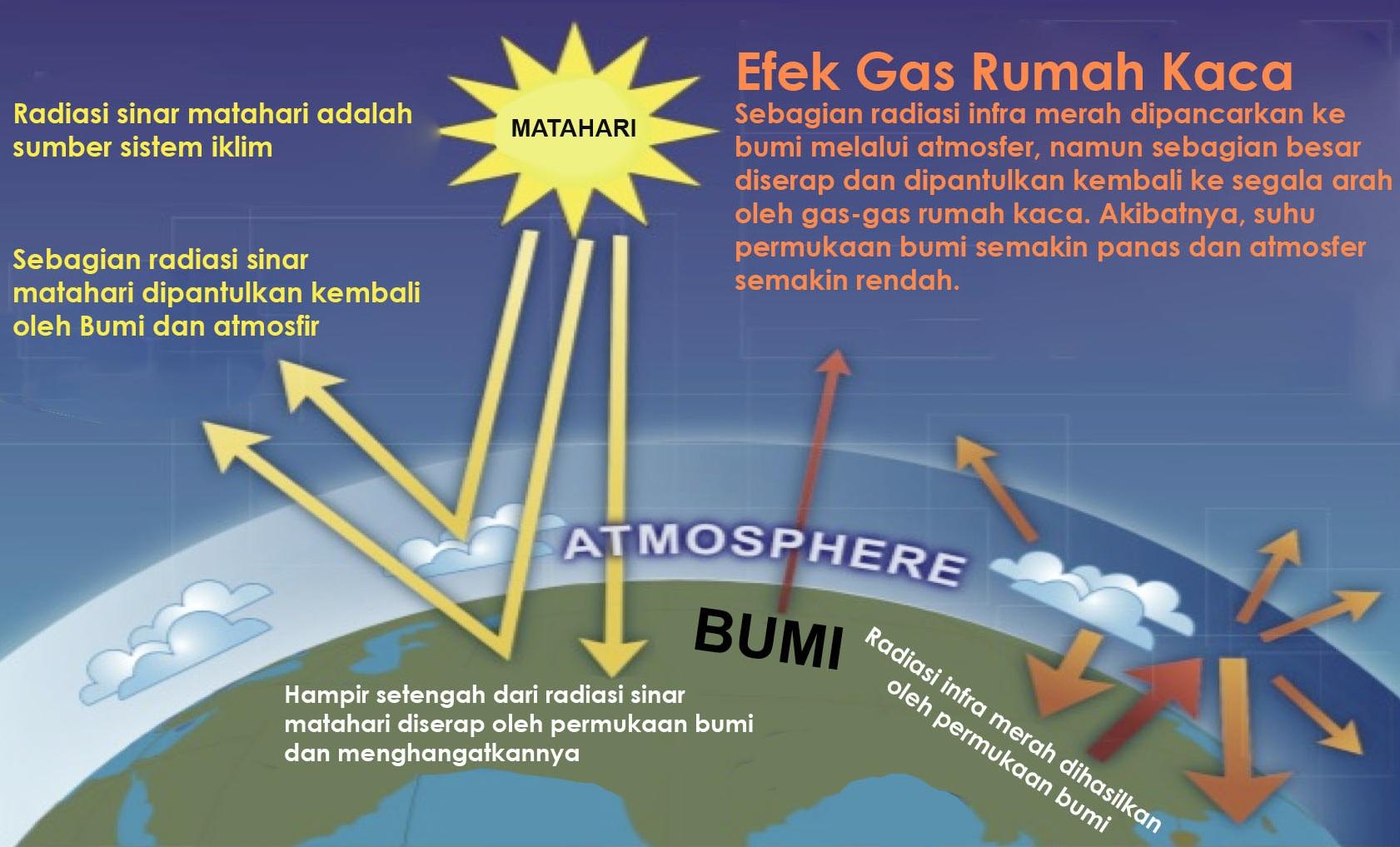 Efek Rumah Kaca Di Atmosfer