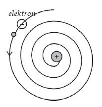 Lintasan Spiral Elektron Athom Rutherford