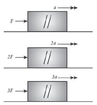 Percobaan Hukum II Newton Pada Massa Benda Tetap