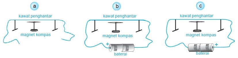 Percobaan Medan Magnet Disekitar Arus Listrik