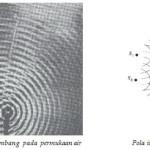 Pola Interferensi Gelombang