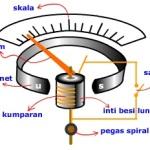 Prinsip Elektromagnet Dalam Alat Ukur Listrik