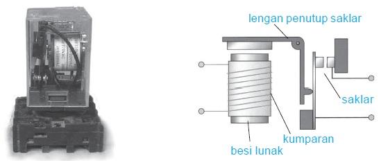 Prinsip Elektromagnet Dalam Relai