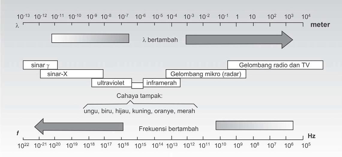 Spektrum Gelombang Elektromagnetik Fisika Zone
