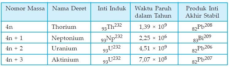 Tabel Deret Radioaktif