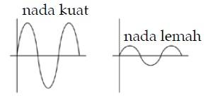 Kuat-Lemah Nada