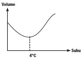 Grafik Hubungan antara Volume dengan Suhu air