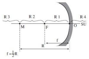 Bagian-bagian Cermin Cekung/Konvergen
