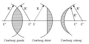 Lensa Cembung
