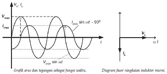 Perbedaan fase antara kuat arus dan tegangan pada induktor