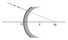 Sinar menuju pusat kelengkungan