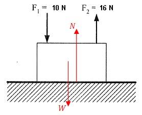 Soal Ujian Nasional (UN) Fisika SMA 3