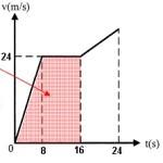 Soal Ujian Nasional (UN) Fisika SMA 6