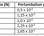 Soal Ujian Nasional (UN) Fisika SMA 8