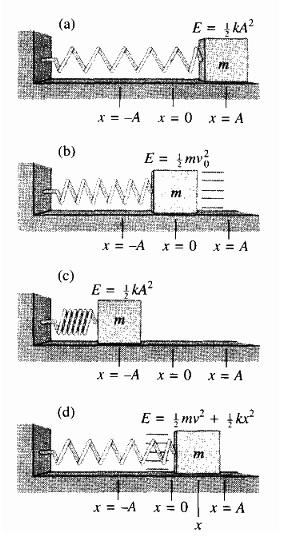 Gambar 3. Energi total dari pegas berosilasi